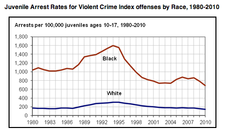 For Violent Crime – 4 times the arrest rate.                 from Office of Juvenile Justice and Delinquency Prevention